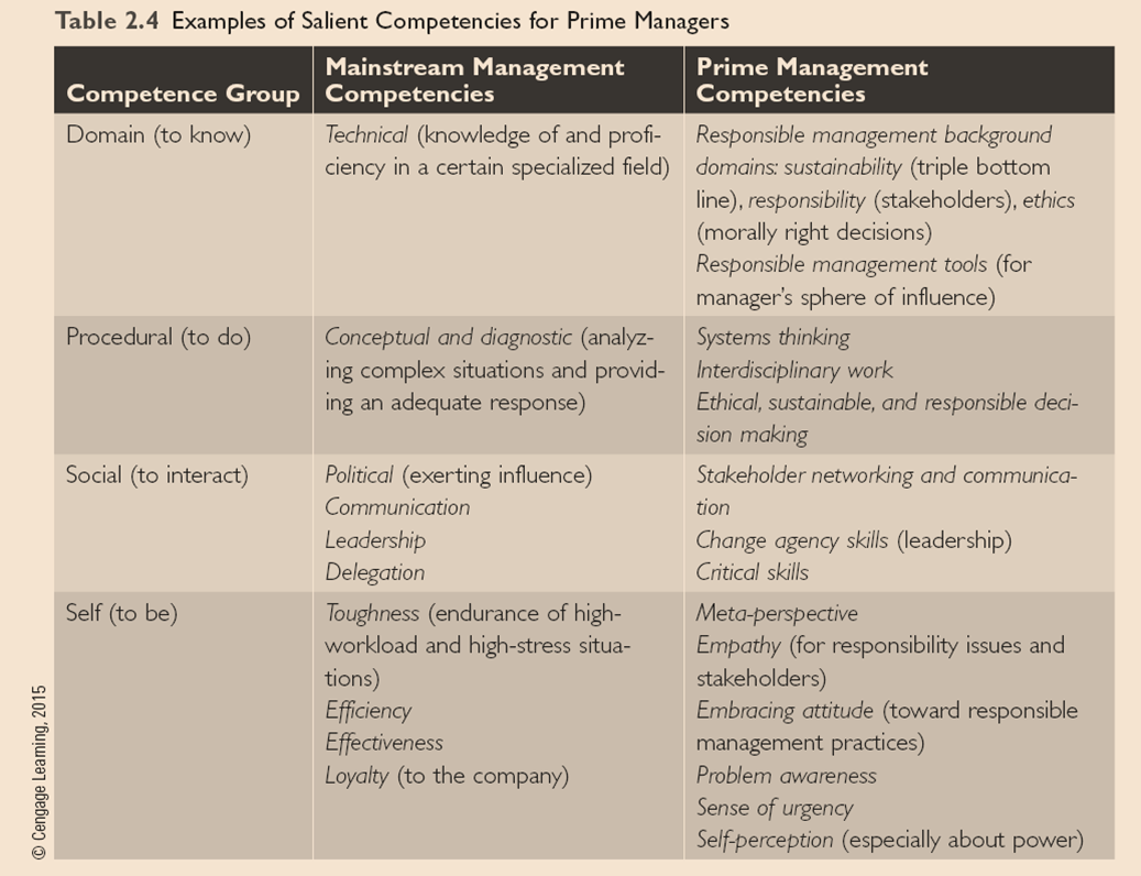Competencies for mainstream and responsible management