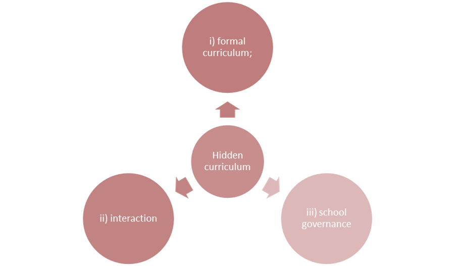 Key Areas Where the Hidden Curriculum Operates