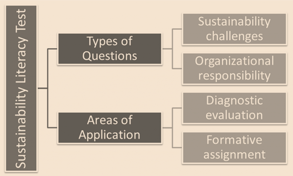 Central Elements of the Sustainability Literacy Test